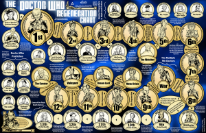 the_doctor_who_regeneration_chart_by_southparktaoist-d6xbxkr